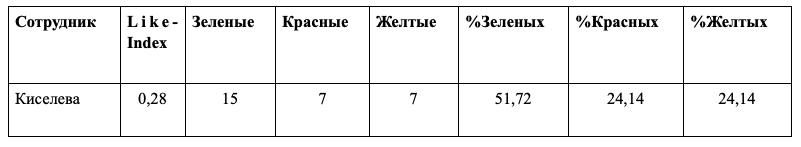 Отчет в системе оценки качества